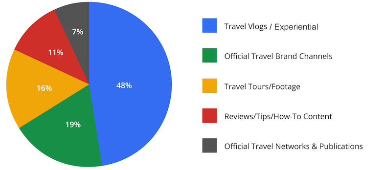travel video content takes off on youtube
