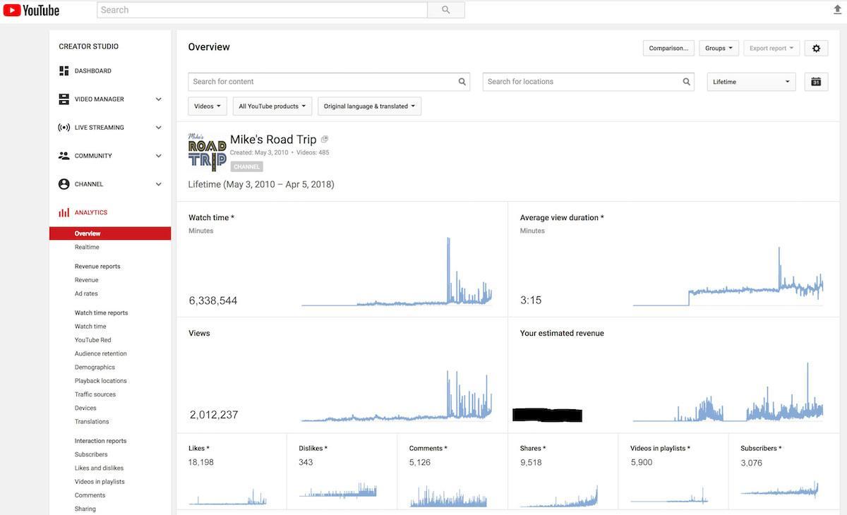 YouTube analytics screenshot 2018 for MikesRoadTrip channel